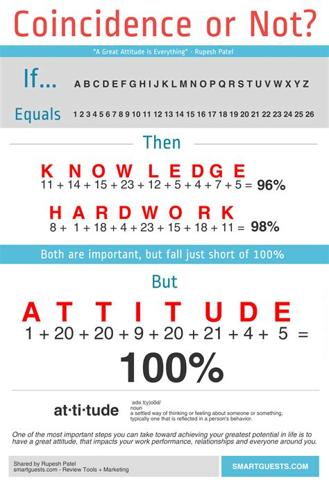 Or Not Attitude Coincidence Or Not Infographic Rupesh Patel Linkedin