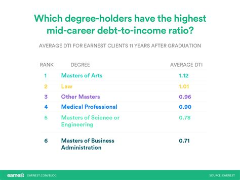 Mba Debt To Income Ratio by Which Graduate Degree Gets You Out Of Debt The Fastest
