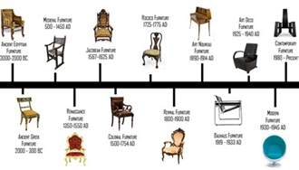 furniture design history onlinedesignteacher