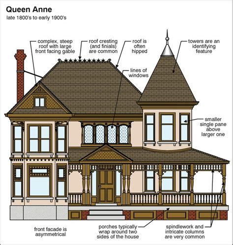 architectural styles of homes queen anne architectural home styles pinterest