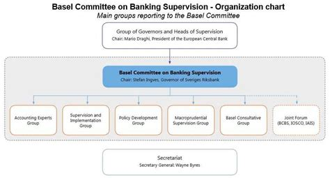 what is bank supervision basel committee on banking supervision board of the