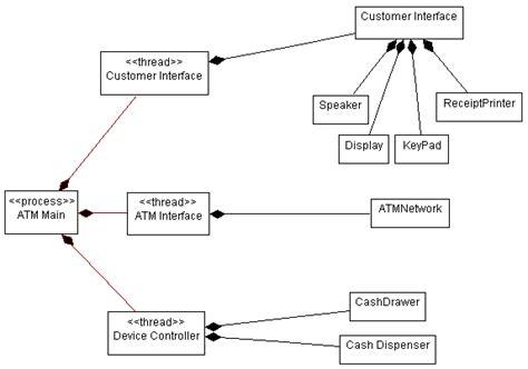 process view diagram activity describe the run time architecture