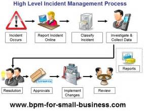 Incident Management Template by Incident Management