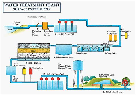 guidelines design small sewage treatment plants samantha schuster this is a lengthy but informative