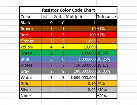 diode color chart 28 images resistor chart cracking