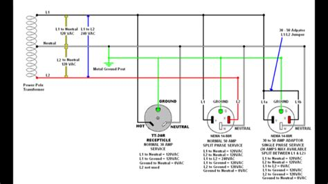 30 rv receptacle wiring diagram for 120vac 30