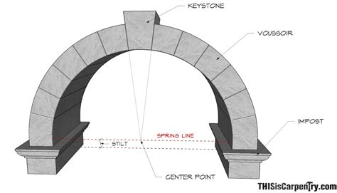 Its All In The Arch by Circular Based Arches Part 1 One Centered And Two