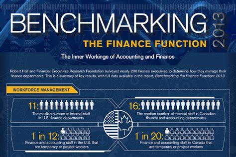 benchmarking best practices 5 benchmarking best practices brandongaille