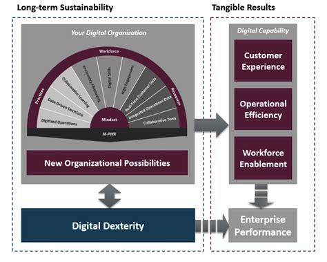 design framework digital india digital business transformation iceberg ahead