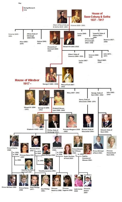 printable queen victoria family tree the lineage of the british royal family british royal