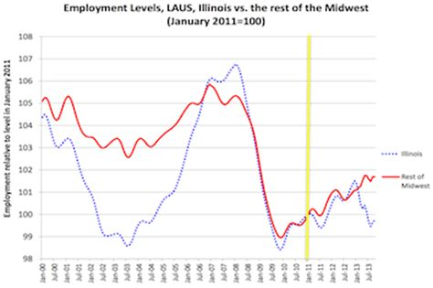 why is illinois unemployment so high allen skillicorn