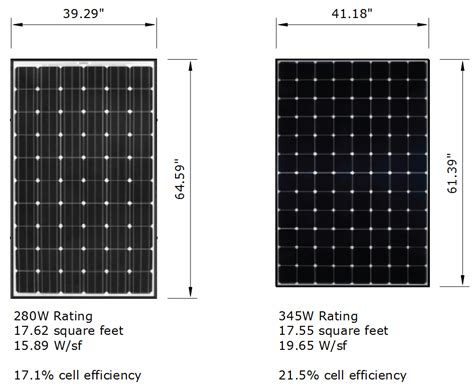 solar panel kwh per square foot solar photovoltaic panel efficiency what you need to