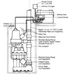 septic float switch wiring diagram septic manual wiring diagram odicis org