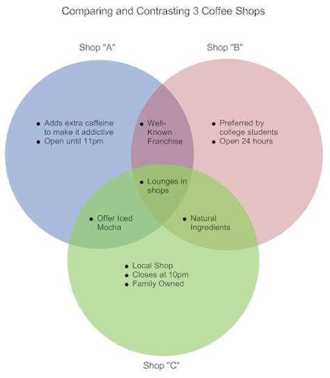 make a diagram venn diagram how to make a venn diagram