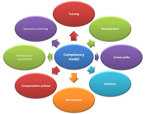 integrated competency programs gold sack