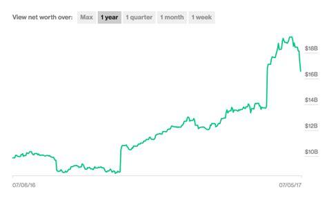 elon musk net worth graph tesla stock how many billions of dollars elon musk lost