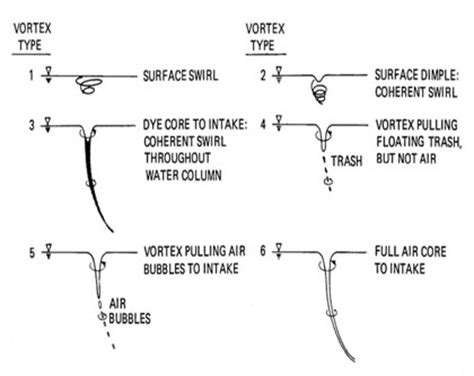 pattern formation of vortices how nuclear plant operators are evaluating the potential