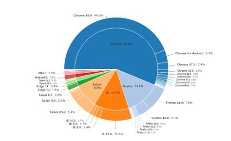 Home Design Free Trial by Why Pie Charts Are Better Than Bar Charts Displayr