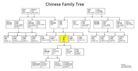 family tree spreadsheet template google spreadshee family