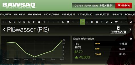 gta v fruit stock peak gta 5 new stock market money cheats investment tips and
