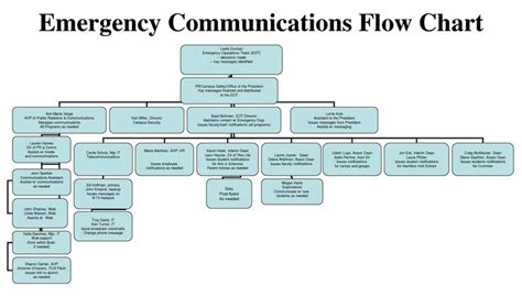 floods for kids emergency communications plan ppt