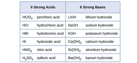 Acid Strength Table by 14 3 Relative Strengths Of Acids And Bases Chemistry