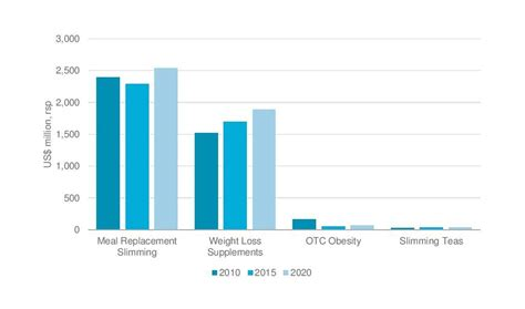 weight management trends trends in weight management products