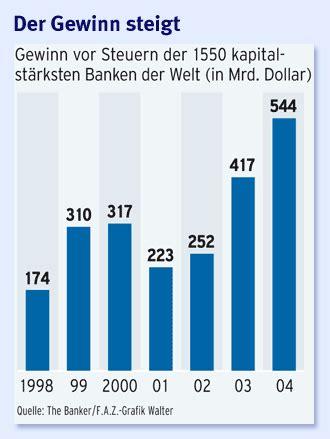 größten banken der welt erkl 228 r mir die welt 17 warum brauchen wir banken