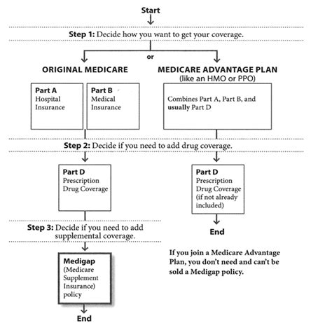 3z supplement choosing between medicare advantage and medigap
