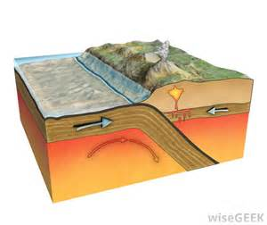 Explain On A Shelf what is plate tectonics with pictures