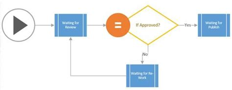 sharepoint document review workflow sharepoint 2013 document approval work flow with visio
