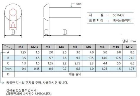 Baut M3 5 각종볼트규격 네이버 블로그