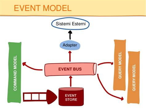 design event based domain driven design command query responsibility