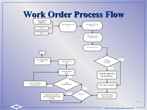 order process flow chart template 2 fdr int 2015 pipeline integrity copy