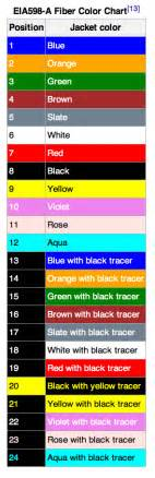fiber optic color code maschup
