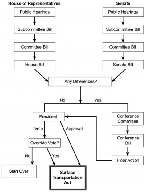 congress flowchart fhwa center for innovative finance support project