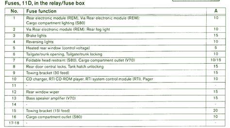 volvo circuit wiring diagrams
