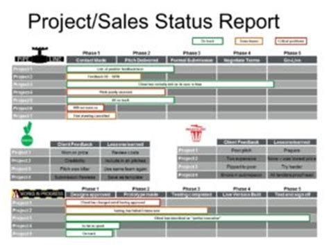 report sles for projects board report template