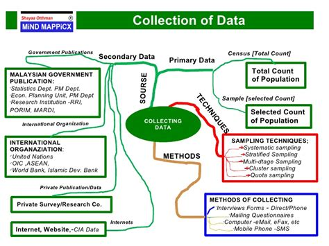 dissertation data collection methods secondary research methodology