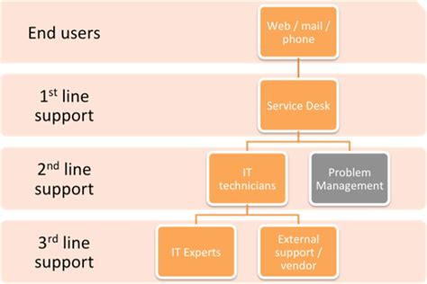 itil support model template itil incident management how to separate support level roles