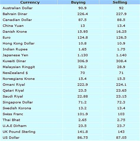 currency converter pakistan currency rate in pakistan today open market forex trading