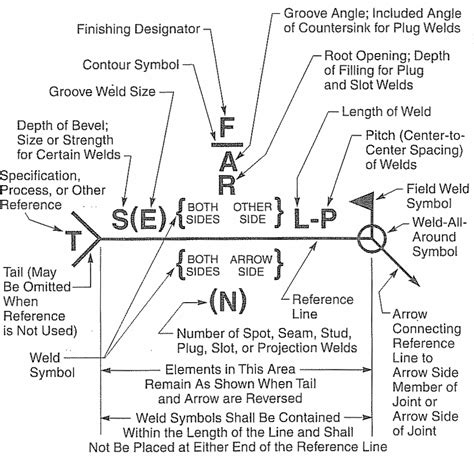 american welding society symbols chart wiring diagrams