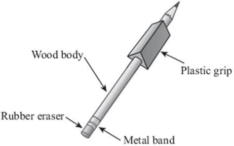 the following diagram shows how pencils are manufactured the diagram below shows fourparts of a wooden pencil