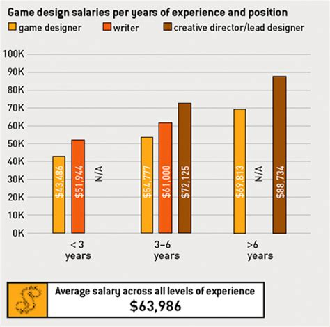 game design pay game industry hiring articles by marc mencher