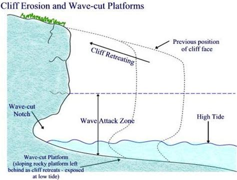 erosion diagram the coast coastal landforms features of erosion