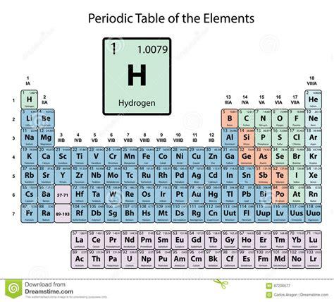 idrogeno tavola periodica hidr 243 geno grande en la tabla peri 243 dica de los elementos