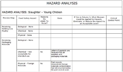 hazard analysis template free free coloring pages of the floor