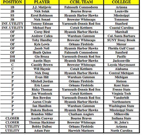 cape cod names cape cod baseball league names postseason all league team