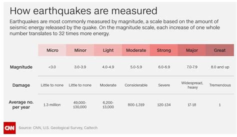 earthquake measurement public health sites d to g compiled by betty c jung