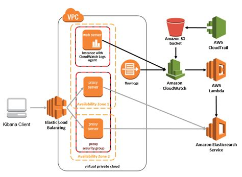 Aws System Architecture Architecture Overview Centralized Logging On Aws